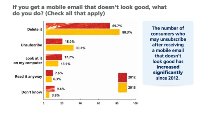 Blue Hornet undersøgelse, viser at 83% har lyst til at slette mails, der ikke er optimerede til deres telefoner.